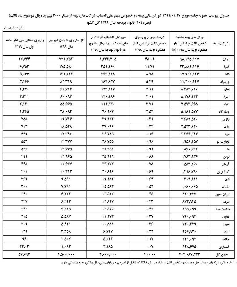 سهم علیالحساب شرکتهای بیمه از عوارض پرداختی بیمه شخص ثالث تعیین شد+جدول