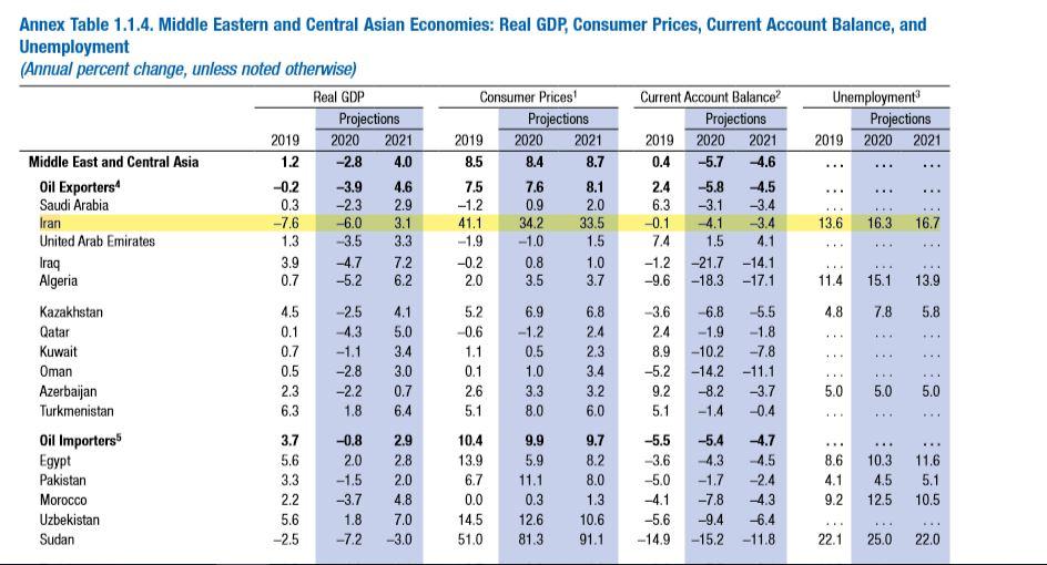 پیش بینی کاهش نرخ تورم در سال۲۰۲۰ توسط صنندوق بین المللی پول