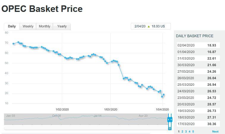 چه عواملی باعث کاهش قیمت نفت شد؟