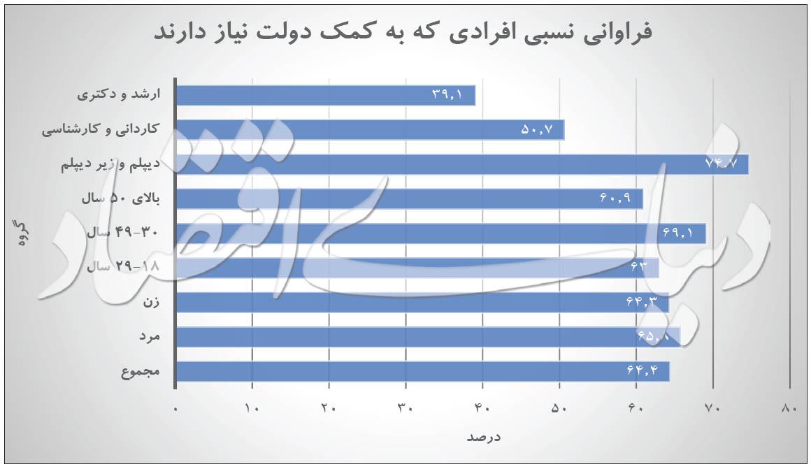 کدام سنین در ایران خود را بیشتر محتاج کمکهای دولتی در ایام بحران کرونا میدانند؟