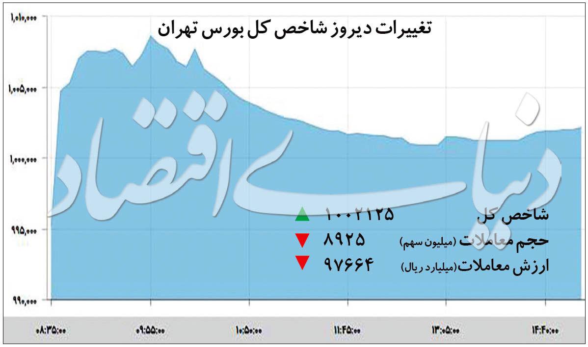 شناسایی آخرین تحولات بورس تهران پس از بازگشت شاخص به سوپرکانال+جدول