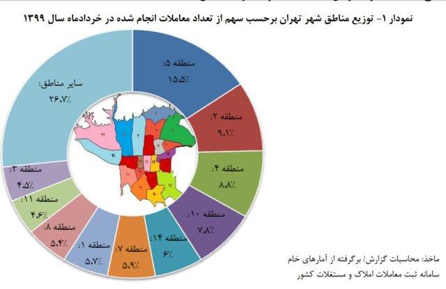 افت ماهیانه معاملات مسکن در ۱۳ منطقه تهران/ گرانترین و ارزانترین مناطق کدامند؟+نمودار