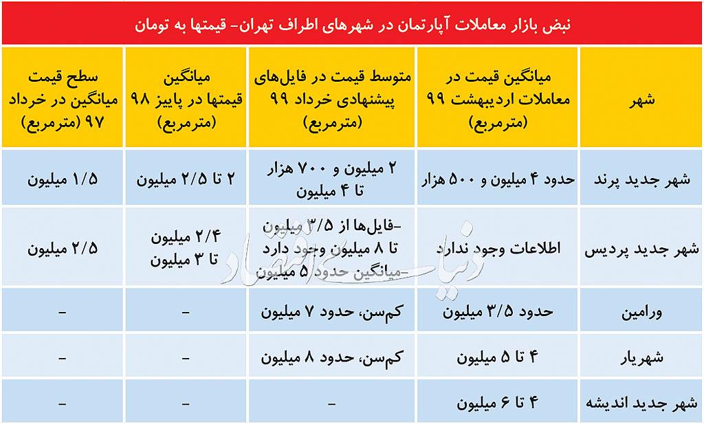 افزایش معنادار معاملات و قیمت فایلها در حومه تهران +جدول