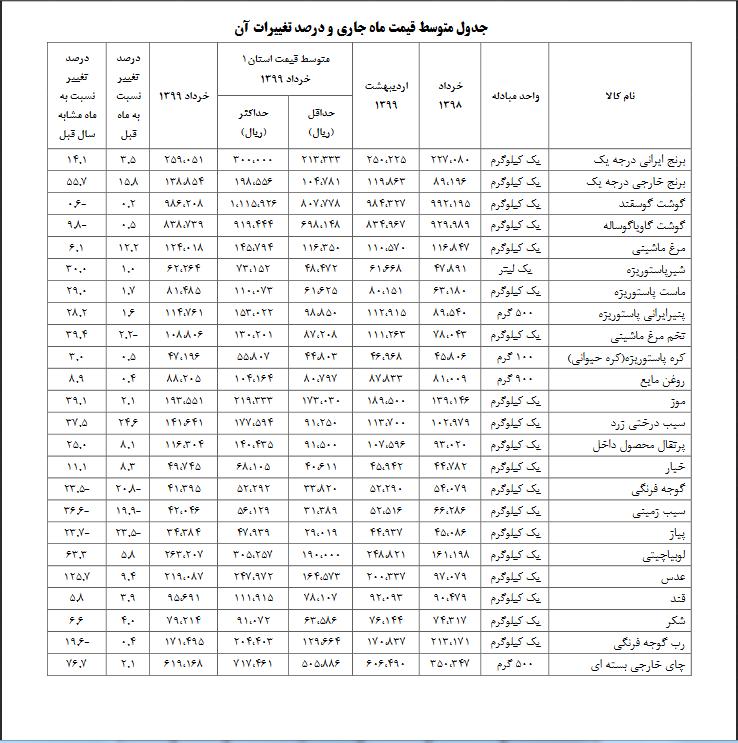 متوسط قیمت کالاهای اساسی در ماه جاری و درصد تغییرات آن /جدول