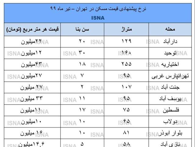 قیمت مسکن در تهران ارزان شد؟ +جزئیات