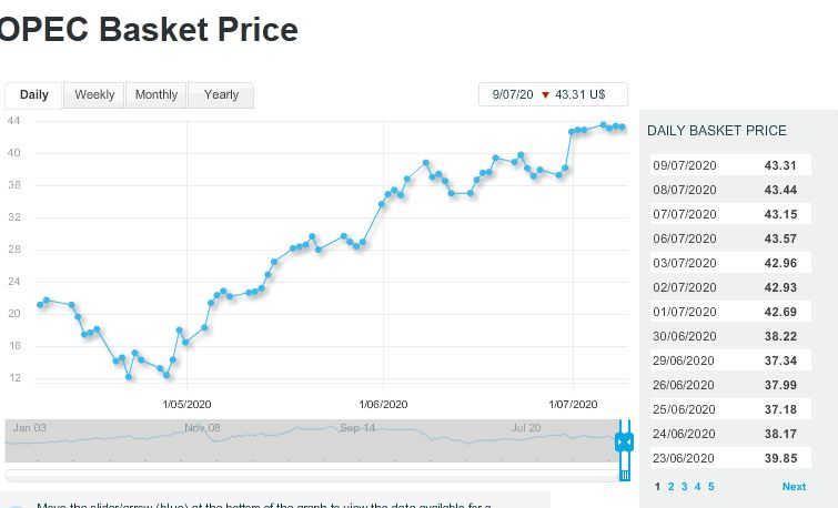 قیمت نفت اوپک کاهش یافت