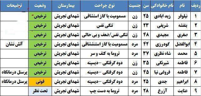 مرگ دردناک ۲ پزشک متخصص در حادثه انفجار کلینیک سینا تهران + اسامی فوتی ها و مصدومان