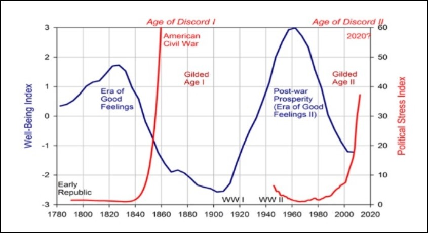 آمریکا در آستانه جنگ داخلی دوم؟ (بخش نخست)