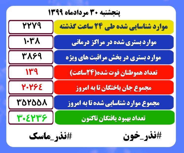 آخرین آمار کرونا در ایران در ۳۰ مرداد/ کاهش تعداد قربانیان