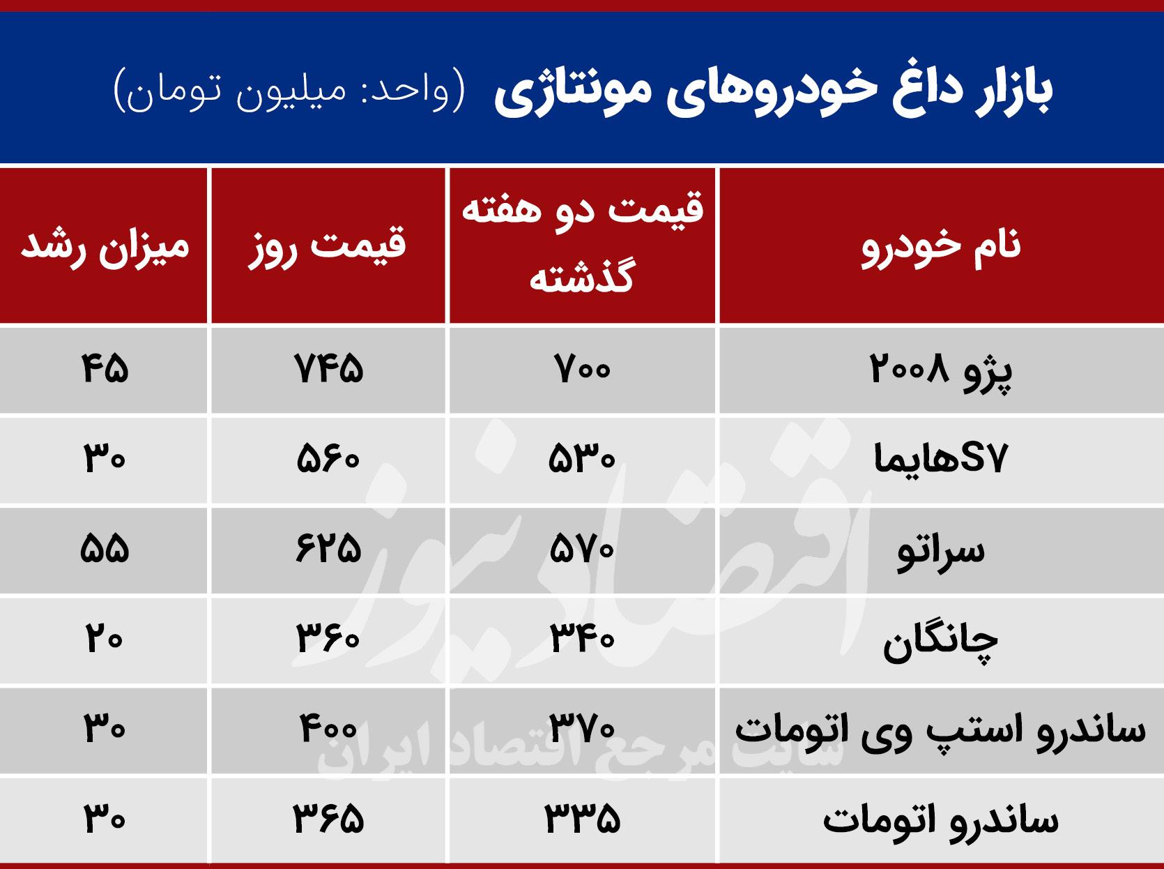 بازار خودروهای مونتاژی داغ شد+جدول قیمت