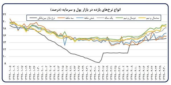 تخلیه اثر کرونا در اقتصاد ایران/ رشد مثبت شاخص تولید صنعتی صنایع بورسی