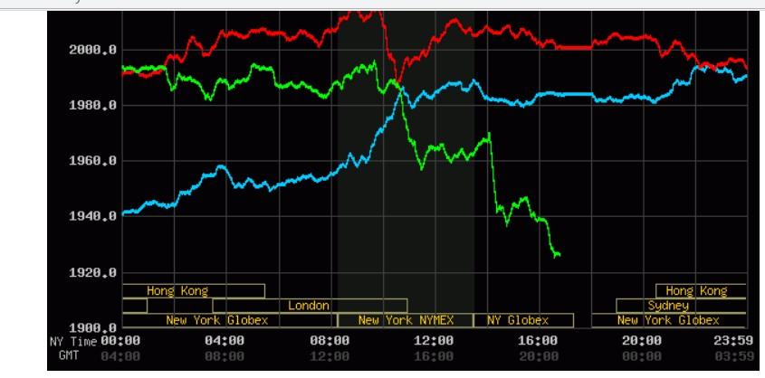 gold تکرار سه شنبه سیاه در بازار طلا