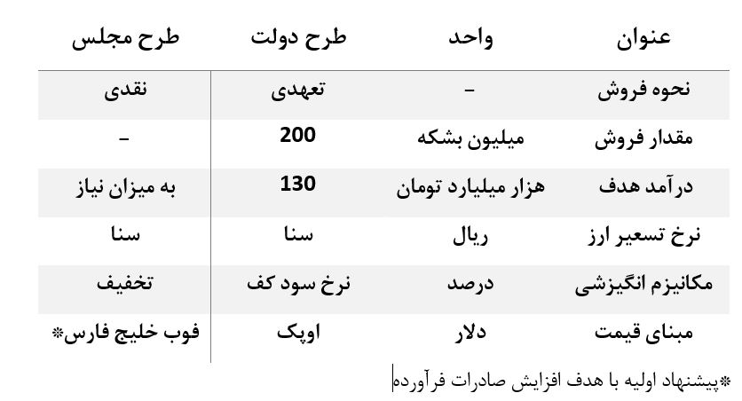 رونمایی از طرح گشایش اقتصادی دو +جدول مقایسه ای با طرح دولت
