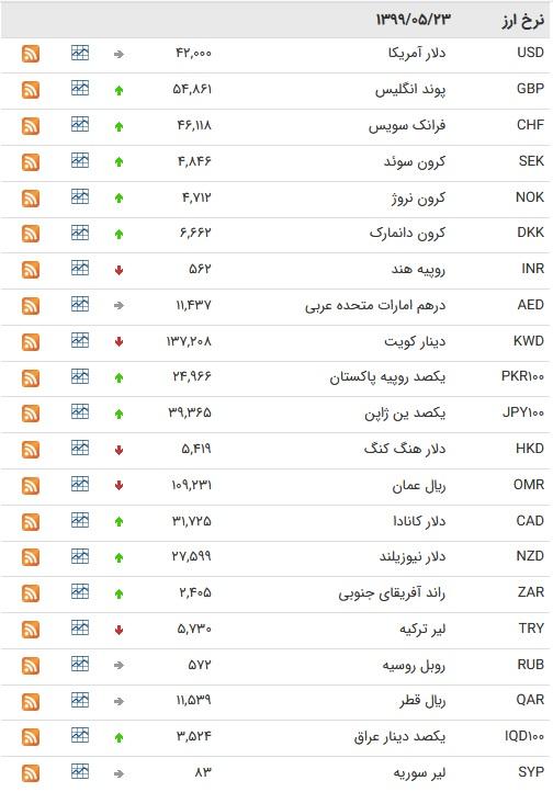 نرخ ارز بین بانکی در ۲۳ مرداد ۹۹