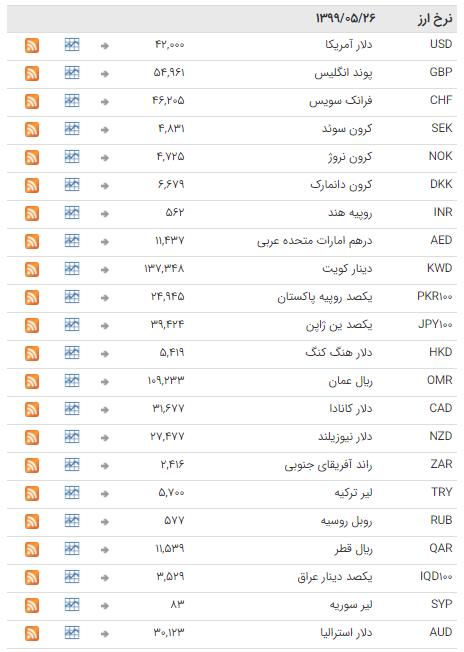 نرخ ارز بین بانکی در ۲۶ مرداد ۹۹