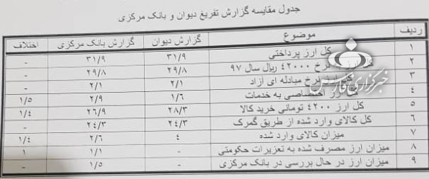 گزارش کمیسیون برنامه و بودجه درباره ارزهای دولتی گمشده سال ۹۷+جدول