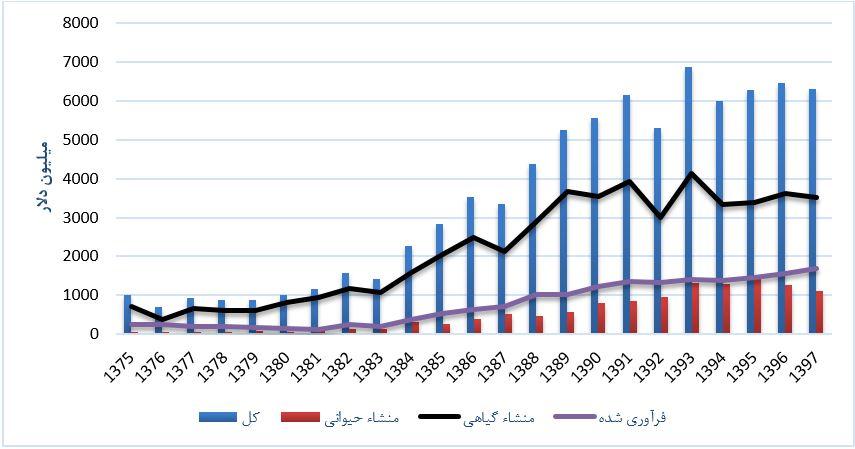 فرصتی جذاب برای تولیدکنندگان ایرانی