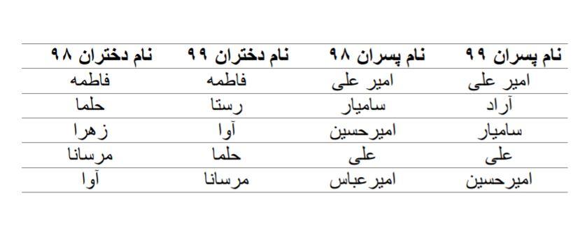 نام های محبوب دختران و پسران تهرانی+ جدول