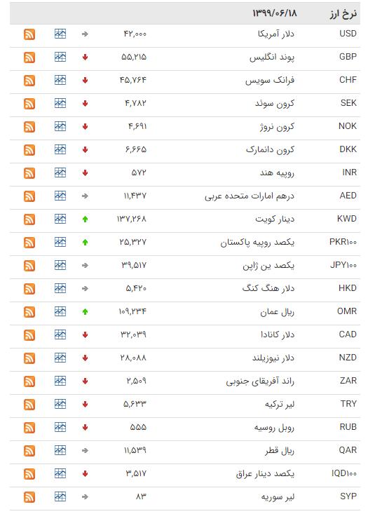 نرخ ارز بین بانکی در ۱۸ شهریور ۹۹