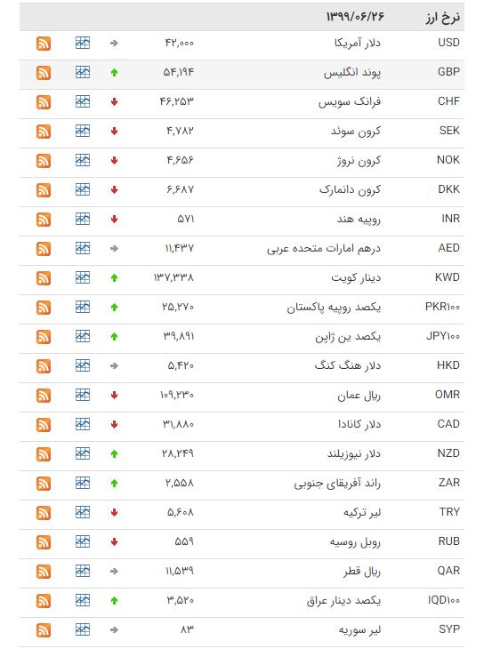 نرخ ارز بین بانکی در ۲۶ شهریور ۹۹