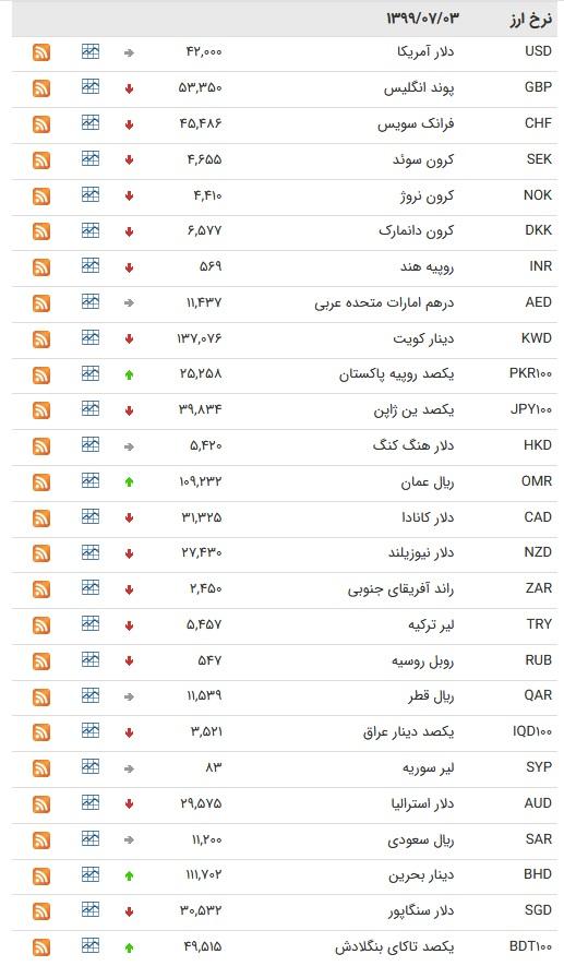 نرخ ارز بین بانکی در ۳ مهر ۹۹
