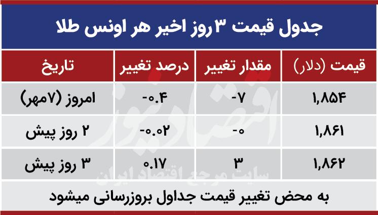 قیمت طلا جهانی امروز هفتم مهر 99