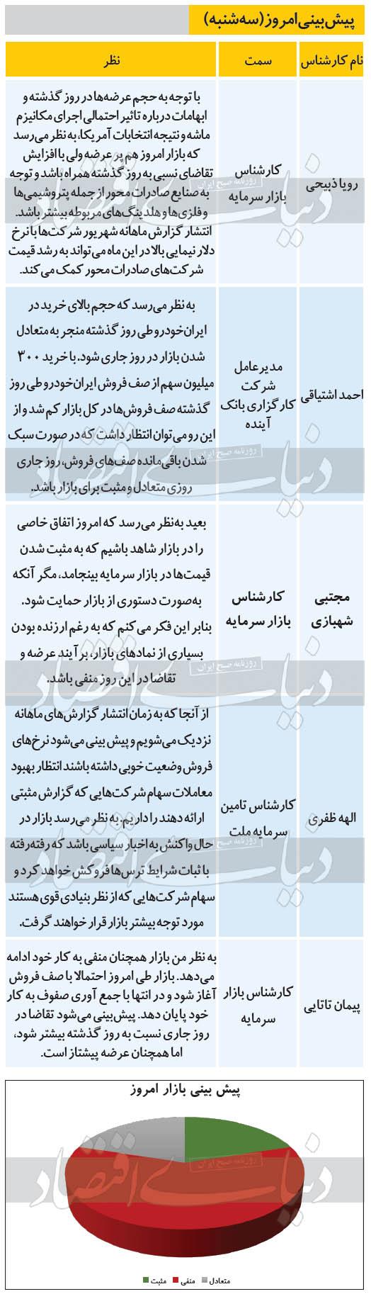پیشبینی بورس اول مهر 99