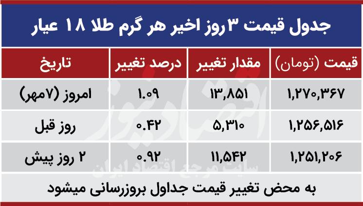 قیمت طلا امروز هفتم مهر 99