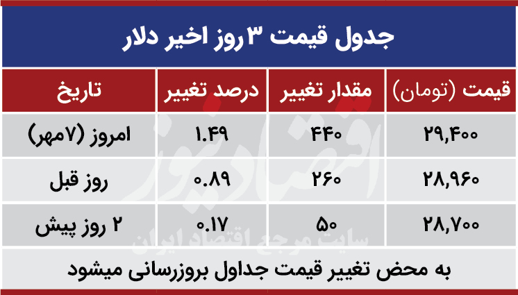 قیمت دلار امروز هفتم مهر 99
