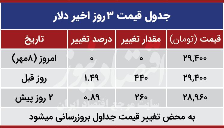 قیمت دلار امروز هشتم مهر 99