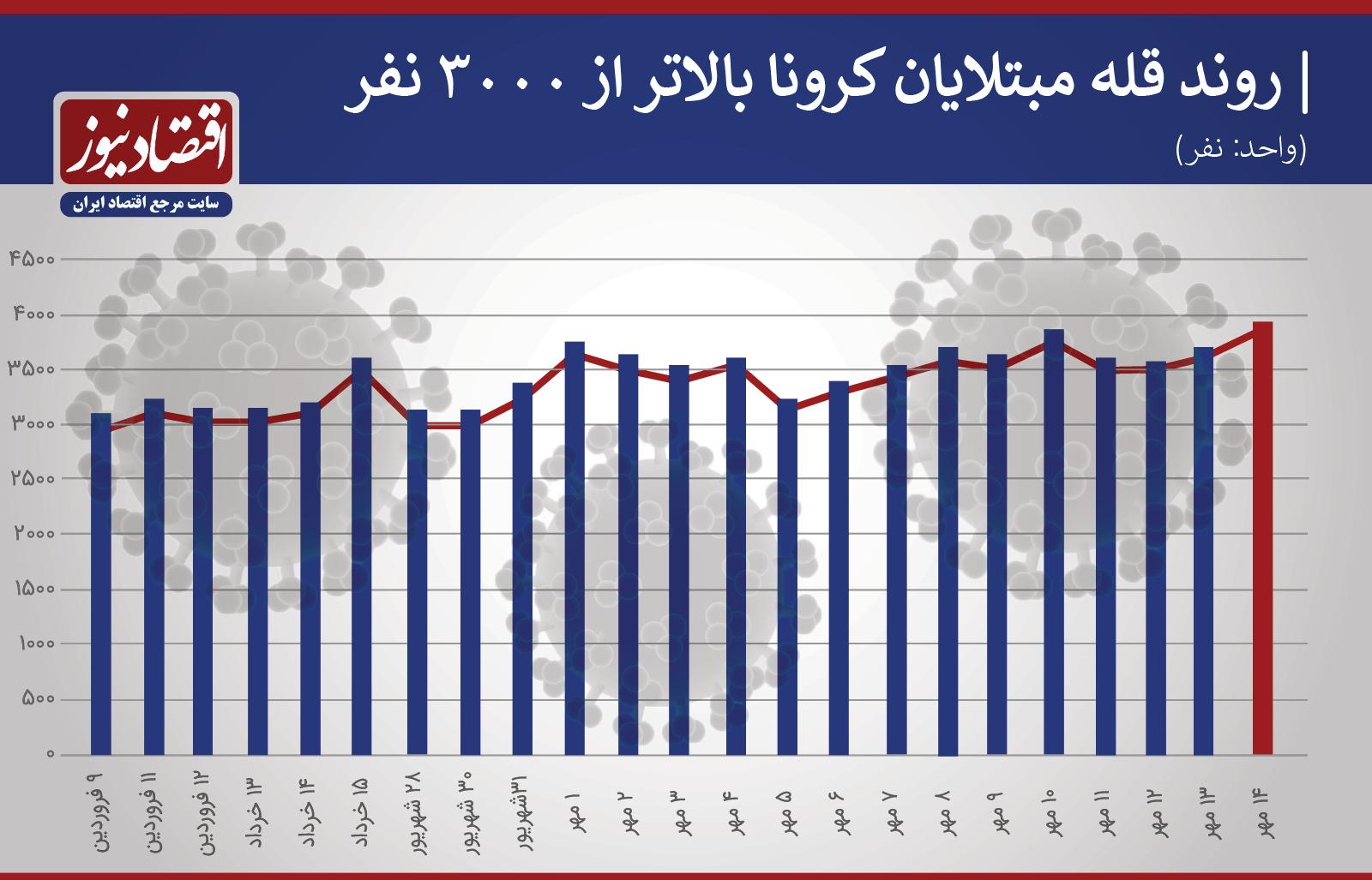 آمار کرونا؛ هر روز بدتر از دیروز /قرمزترین روز کرونایی + نمودار