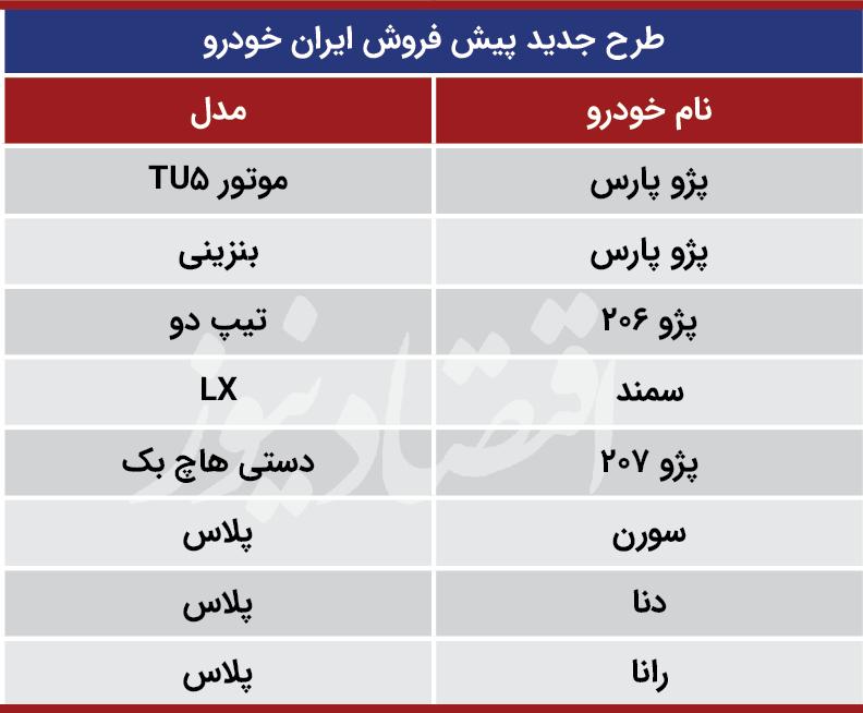 اعلام جزئیات طرحهای جدید پیشفروش ایرانخودرو + جدول