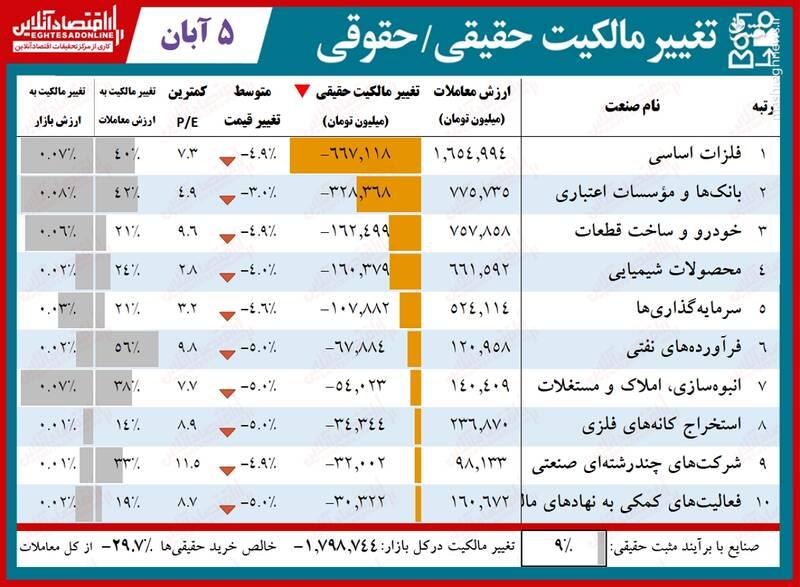 بالاترین تغییر مالکیت حقیقی و حقوقی بورس در ۵ آبان ۹۹