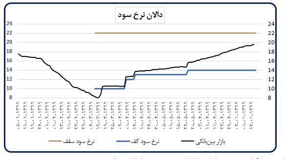 جزئیات اقدامات بانک مرکزی برای کنترل تورم