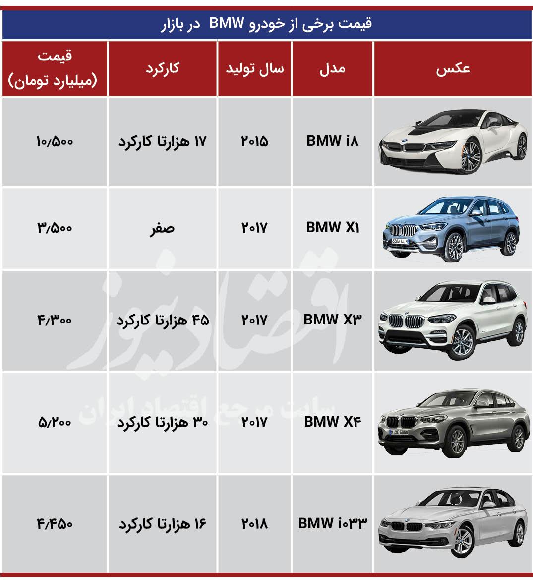 خودروهای چند میلیاردی در بازار ایران +جدول