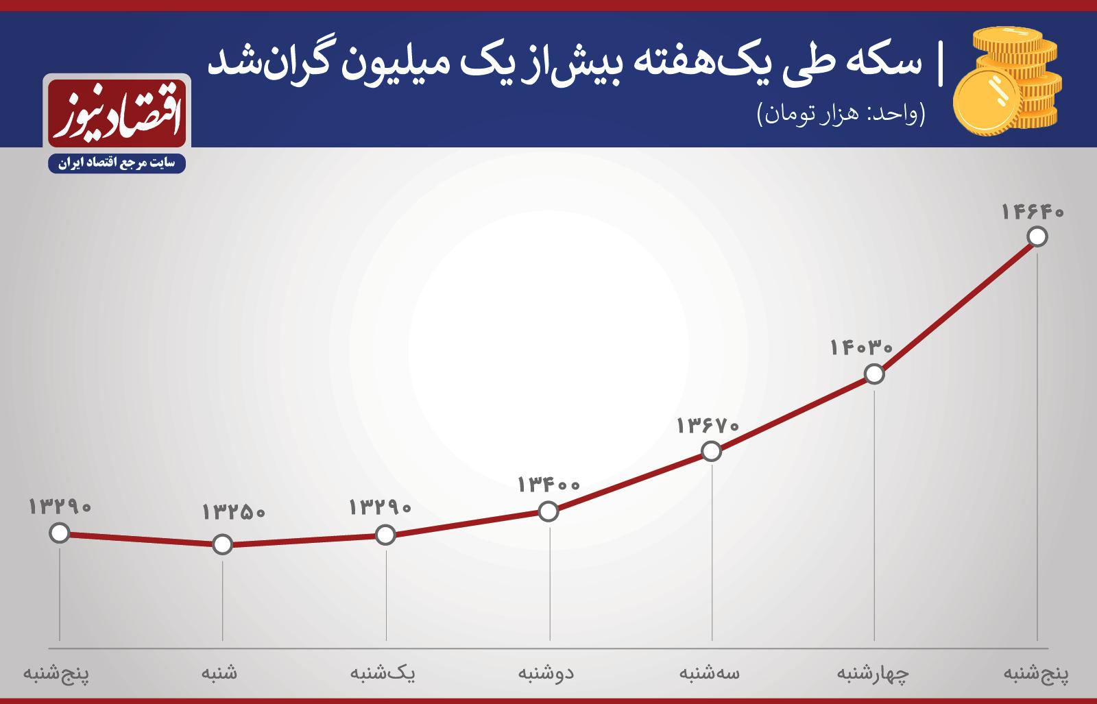 قیمت سکه در هفته سوم مهر