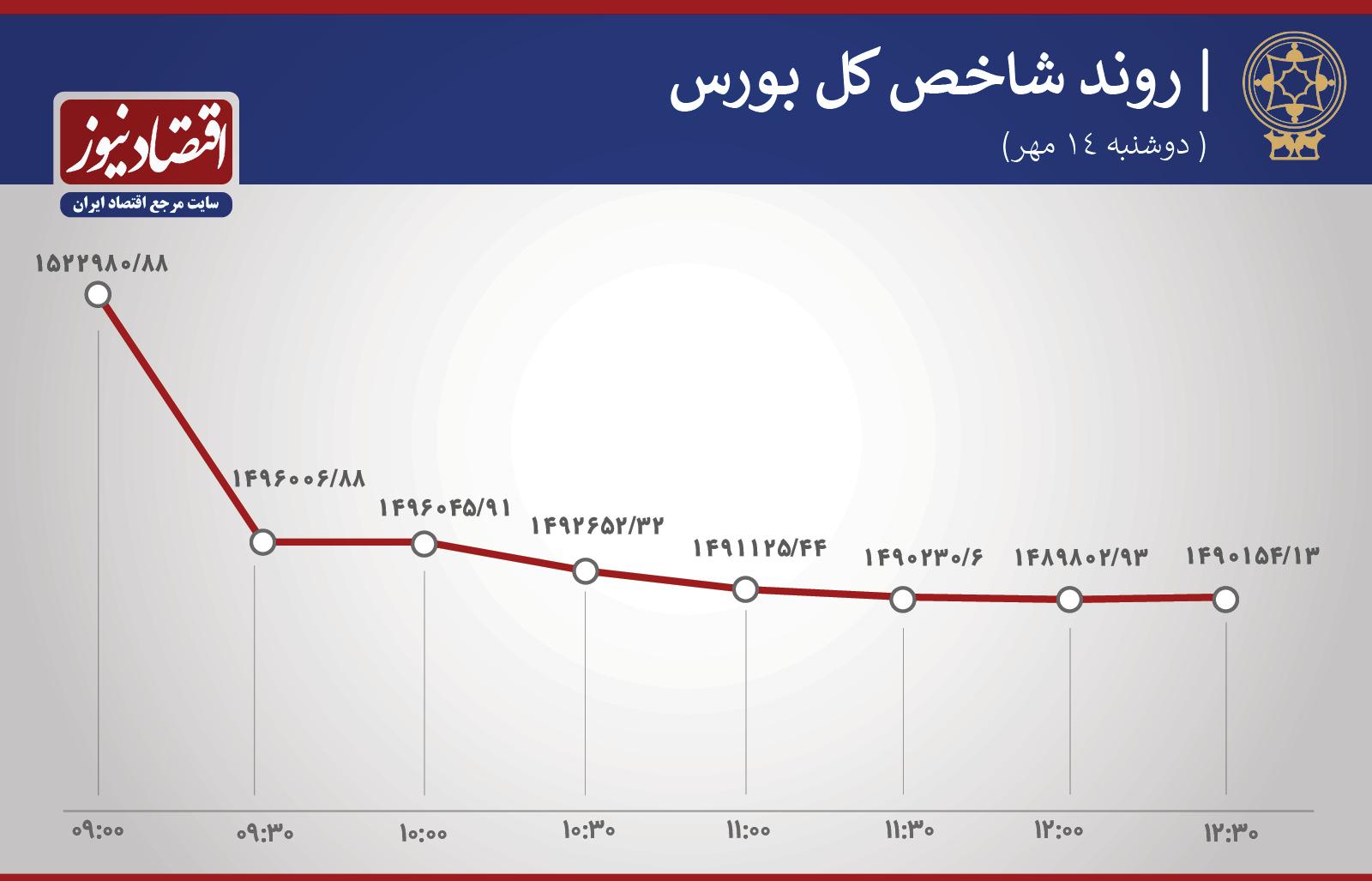 سقوط۱۵ دقیقهای بورس تهران/ افت ارزش سهام ۱۰ غول شاخصساز