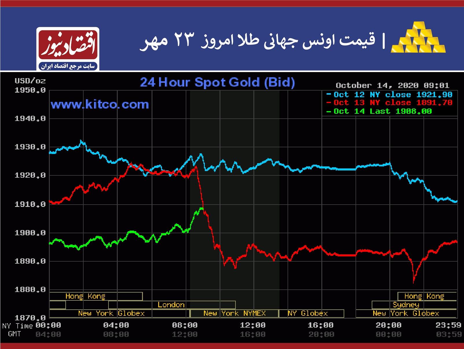 سیگنال قوی به افزایش قیمت طلا