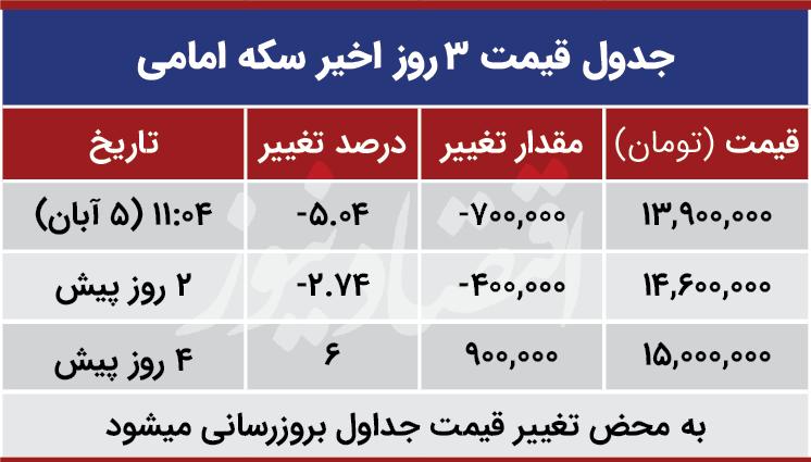 قیمت سکه نیم سکه و ربع سکه امروز دوشنبه ۱۳۹۹/۰۸/۰۵| ورود سکه به کانال کاهشی