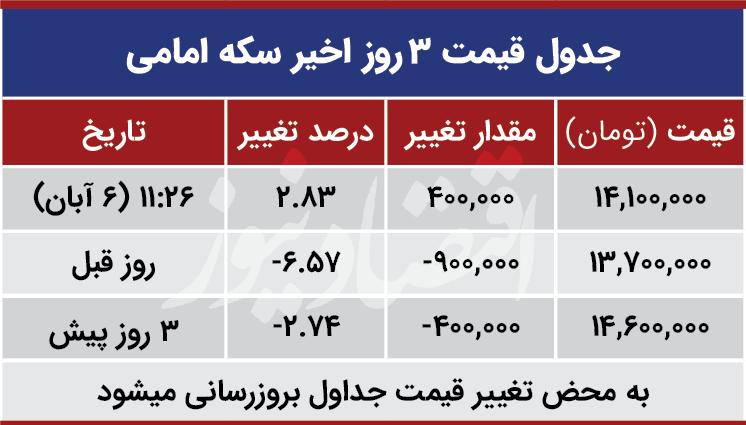 قیمت سکه نیم سکه و ربع سکه امروز سهشنبه ۱۳۹۹/۰۸/۰۶| سکه امامی گران شد