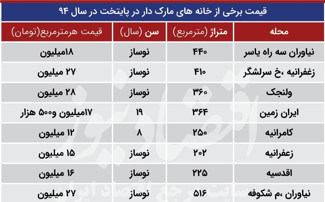 قیمت عجیب خانه هایِ مارک دار تهران + جدول