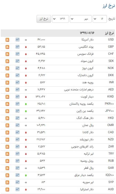 نرخ ارز بین بانکی در ۱۶ مهر ۹۹ / بانک مرکزی
