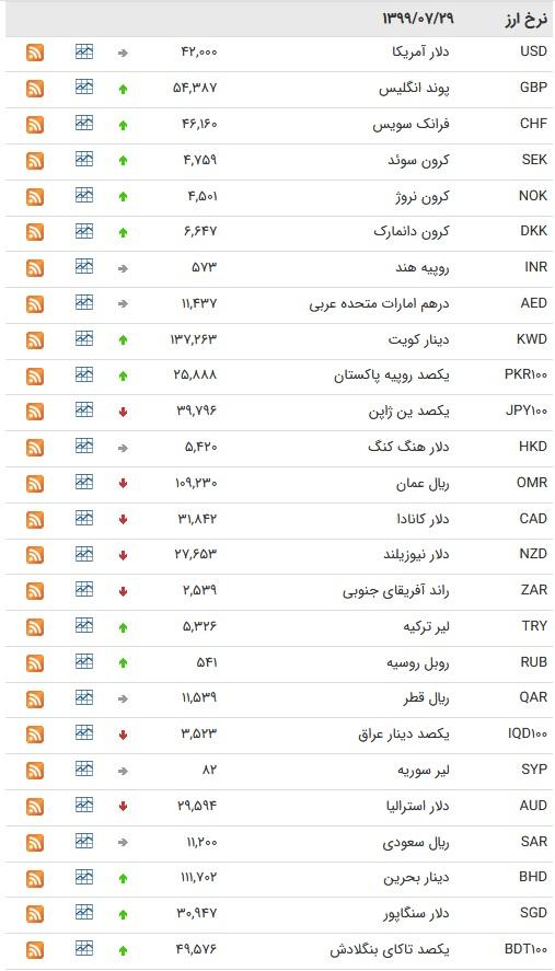 نرخ ارز  بین بانکی در ۲۹ مهر ۹۹