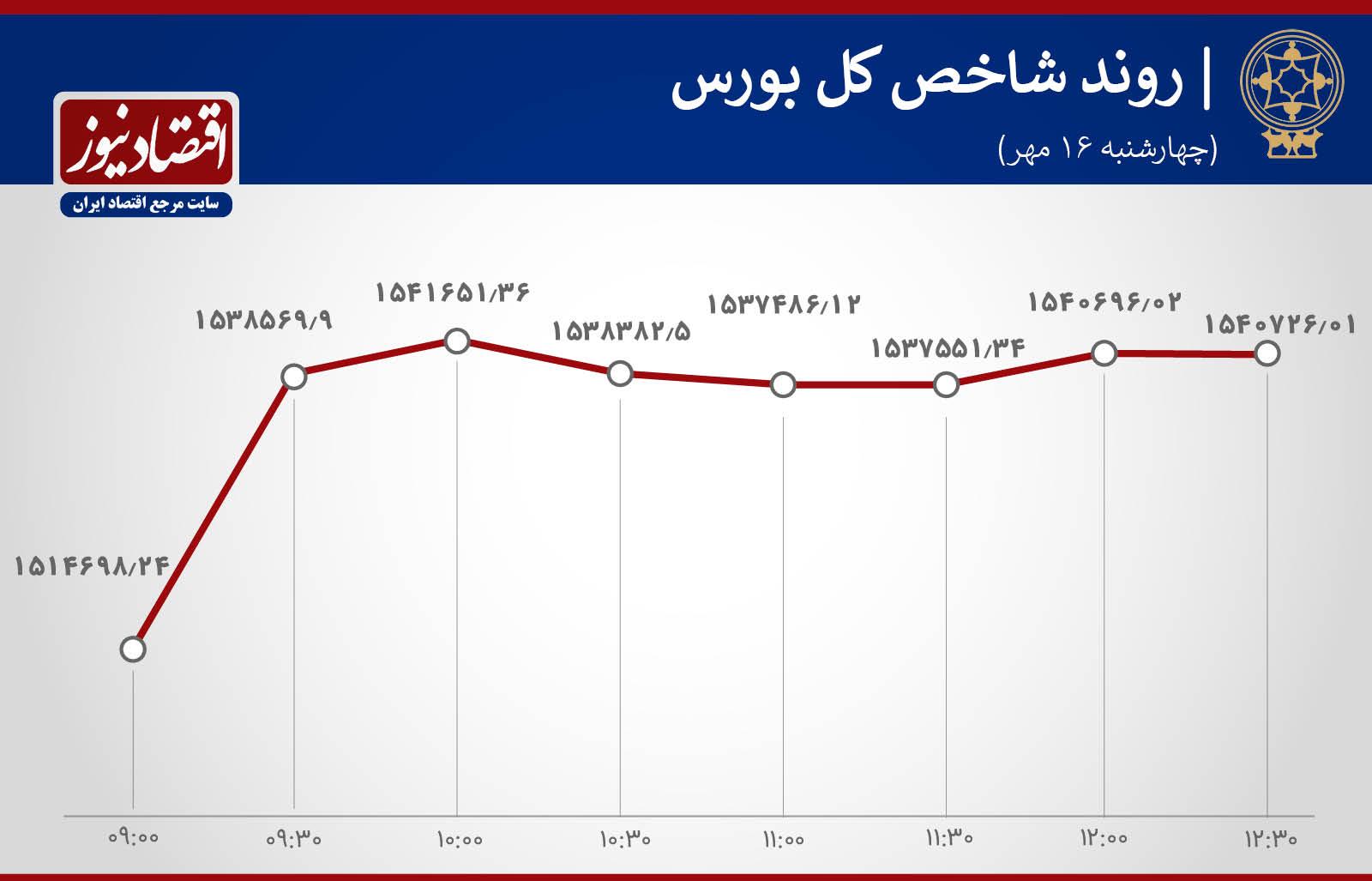 شاخص کل بورس تهران/تکرار سبزی سهام ، امیدها را حفظ کرد