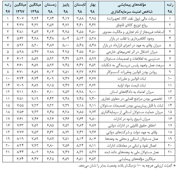 پرسودترین شهرهای ایران برای سرمایه گذاری+ نمودار