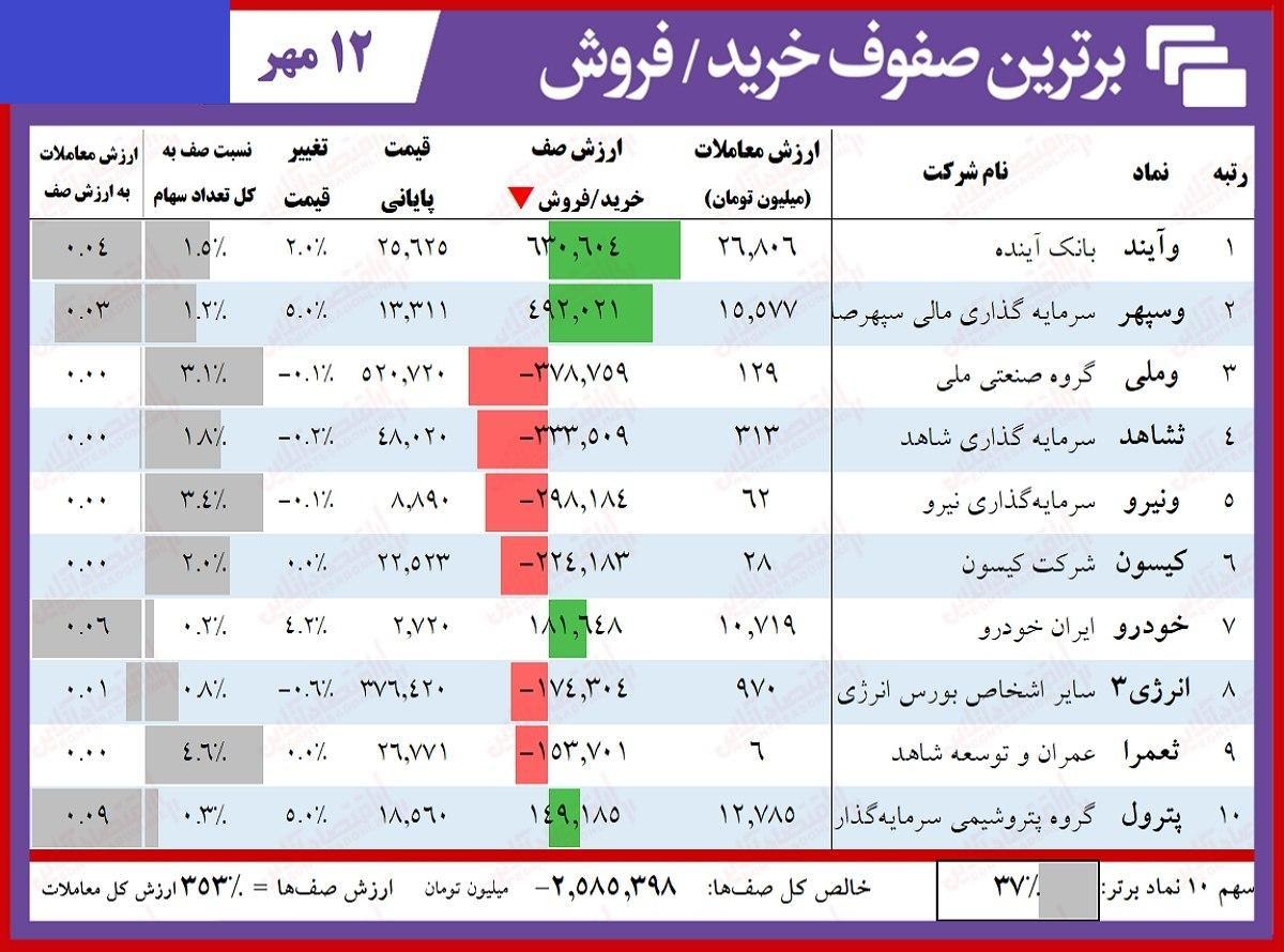 سنگینترین صفهای خرید و فروش سهام در ۱۲ مهر