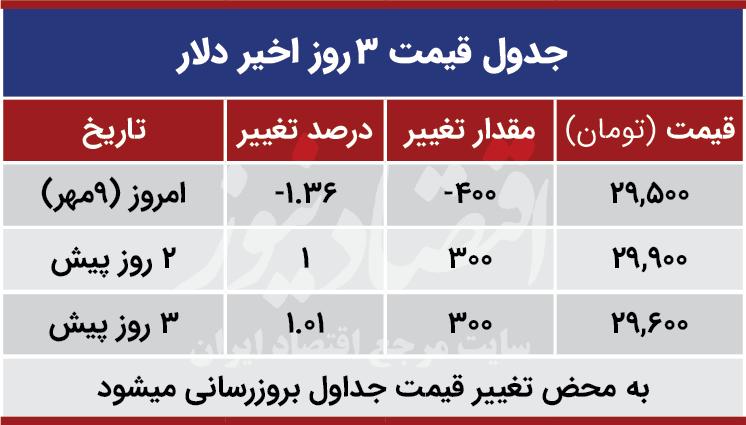 قیمت دلار امروز 12 مهر 99