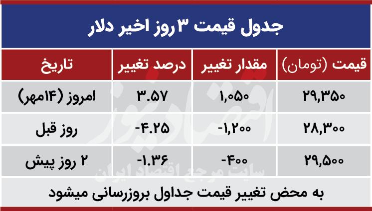 قیمت دلار امروز 14 مهر 99
