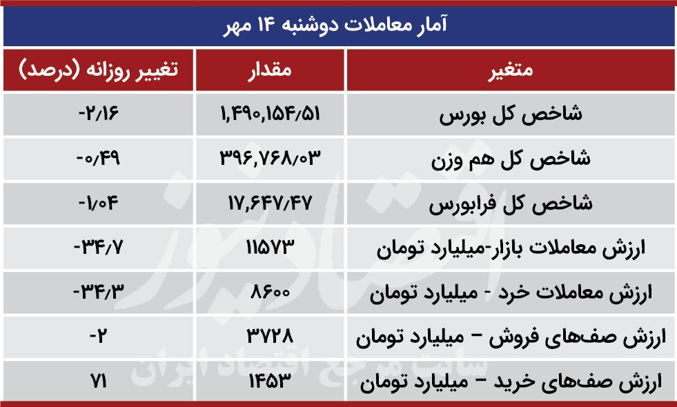 آمار معاملات دوشنبه 14 مهر