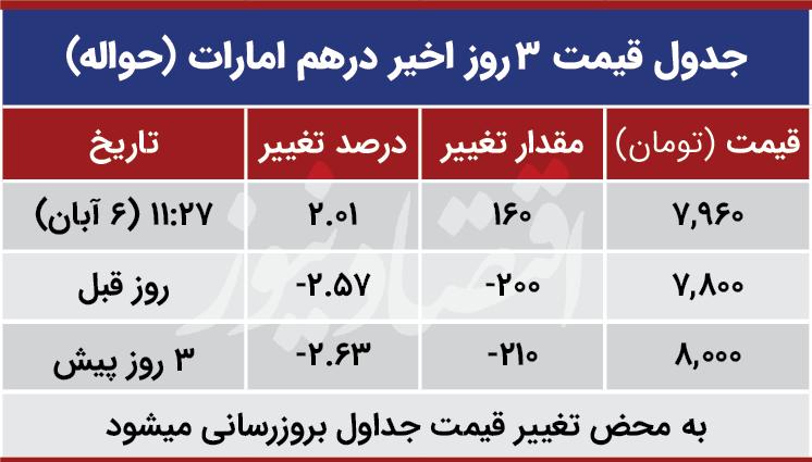 قیمت درهم امارات امروز ششم آبان 99